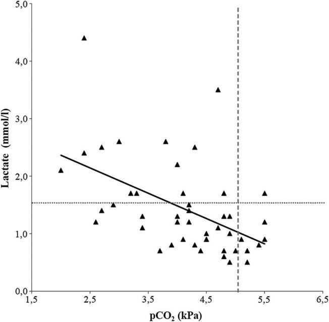 CO2 relatert til melkesyre