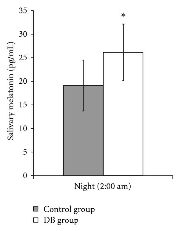 Sakte pust øker melatonin produksjon
