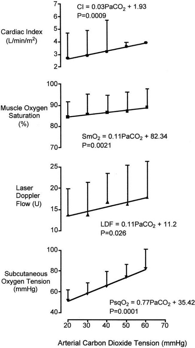 co2 og blodsirkulasjon og oksygenering
